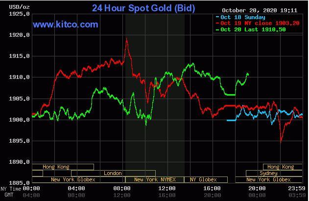 Giá vàng hôm nay 21/10: Duy trì ngưỡng 1.910 USD/ounce - Ảnh 1.