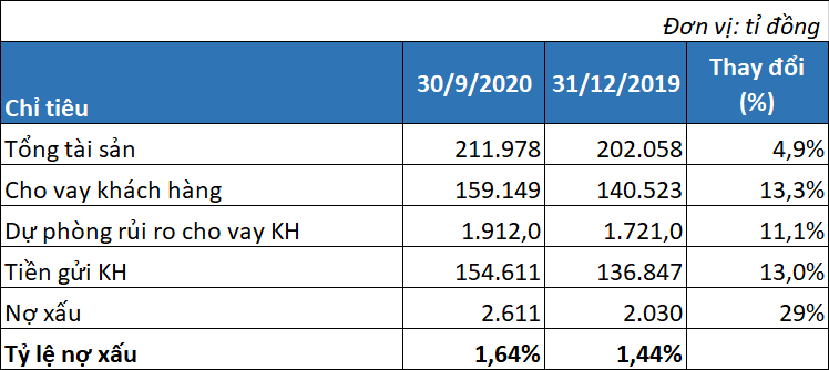 LienVietPostBank bứt tốc trong quí III, lãi 9 tháng vượt chỉ tiêu cả năm - Ảnh 3.