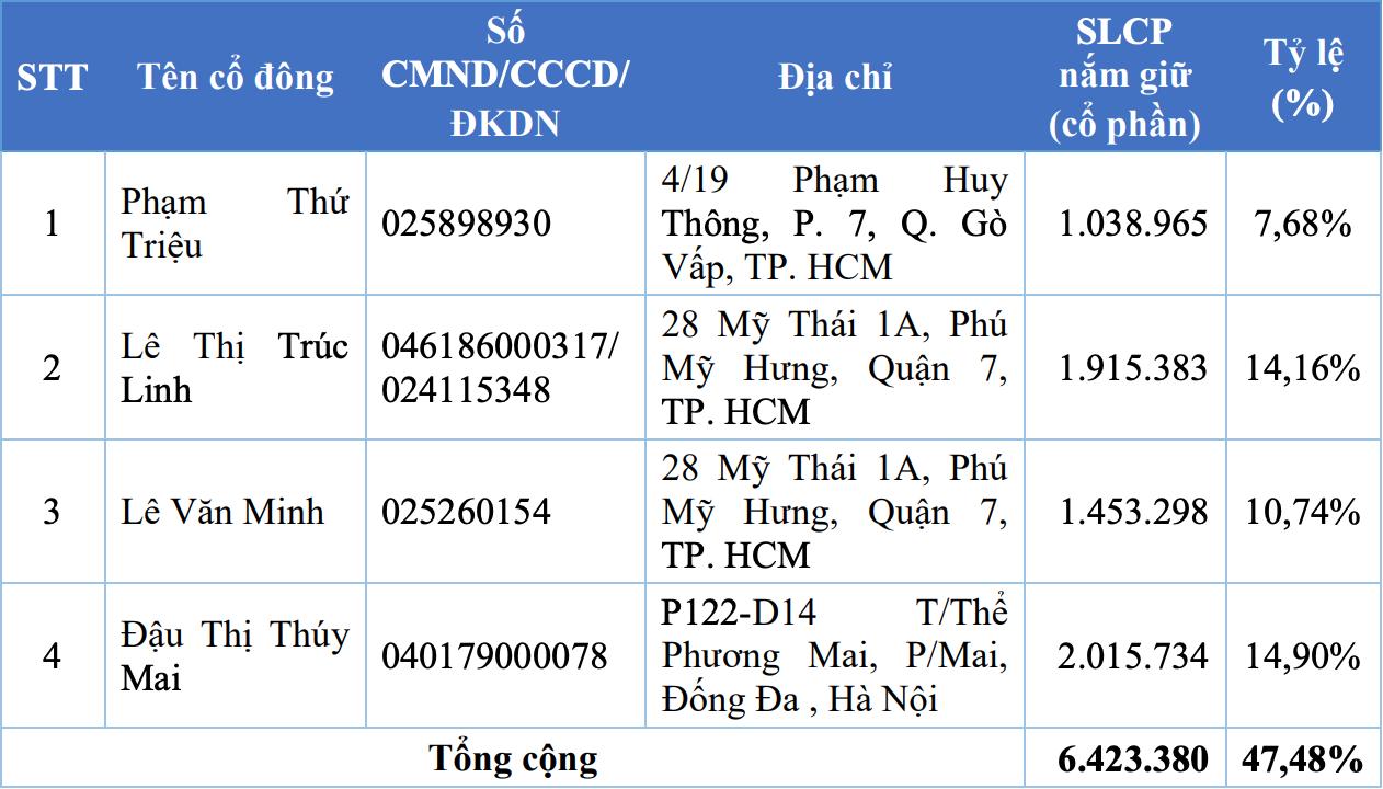 Dược phẩm Bến Tre (DBT) chào sàn HOSE ngày 28/10, giá tham chiếu 15.000 đồng/cp - Ảnh 1.