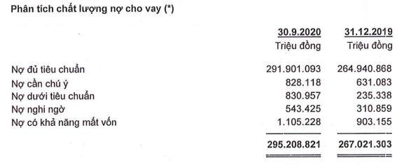 ACB lãi hơn 5.100 tỉ đồng sau thuế, nợ xấu tăng 71% trong 9 tháng đầu năm - Ảnh 3.