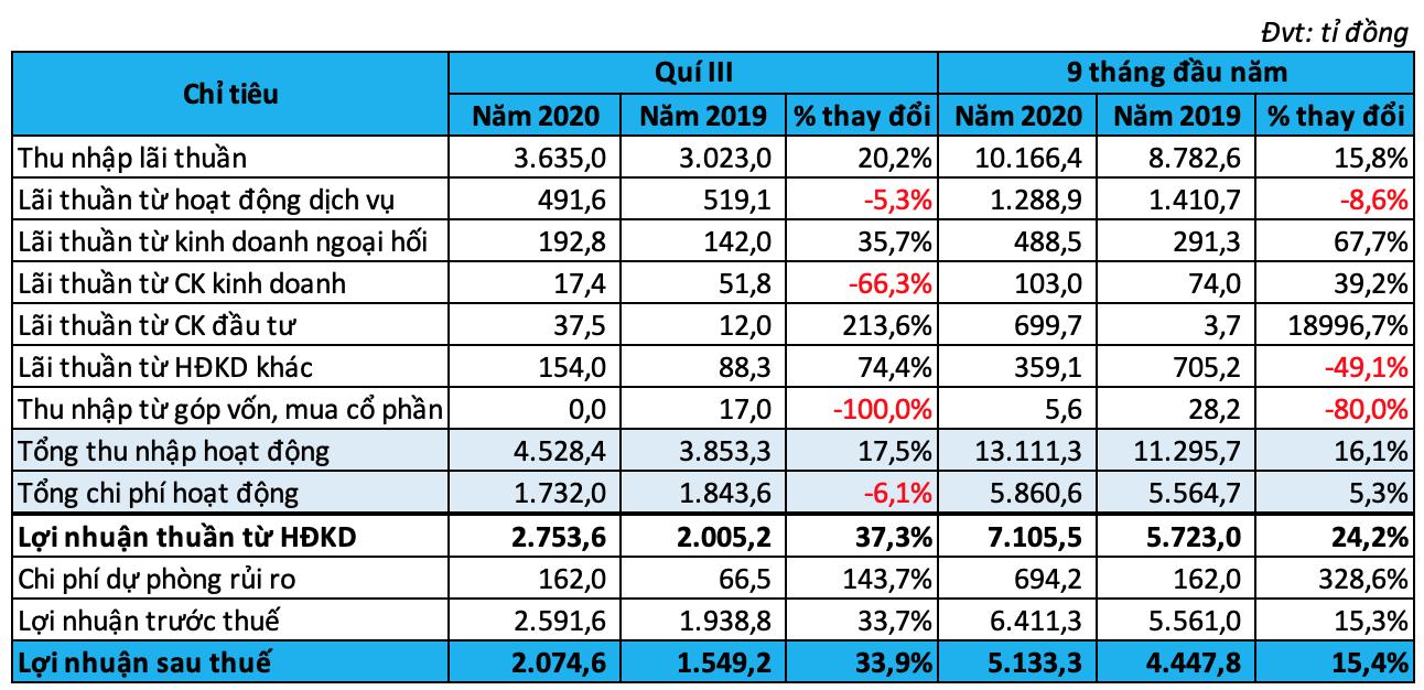 ACB lãi hơn 5.100 tỉ đồng sau thuế, nợ xấu tăng 71% trong 9 tháng đầu năm - Ảnh 1.