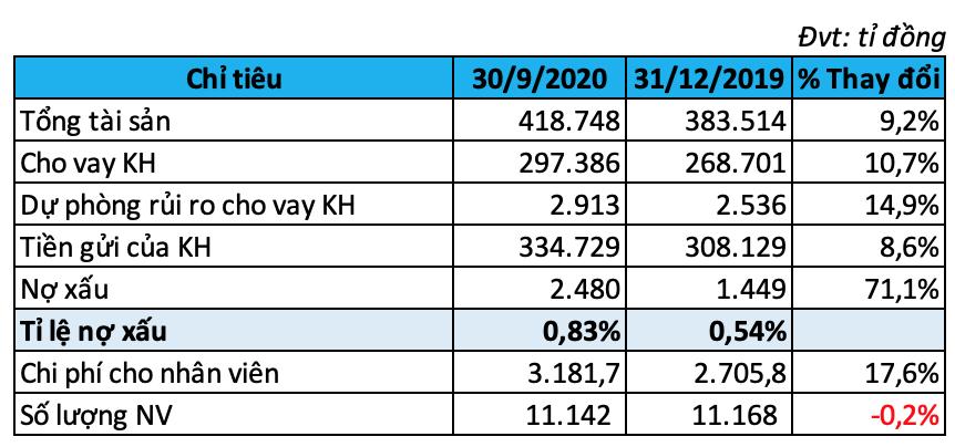 ACB lãi hơn 5.100 tỉ đồng sau thuế, nợ xấu tăng 71% trong 9 tháng đầu năm - Ảnh 2.