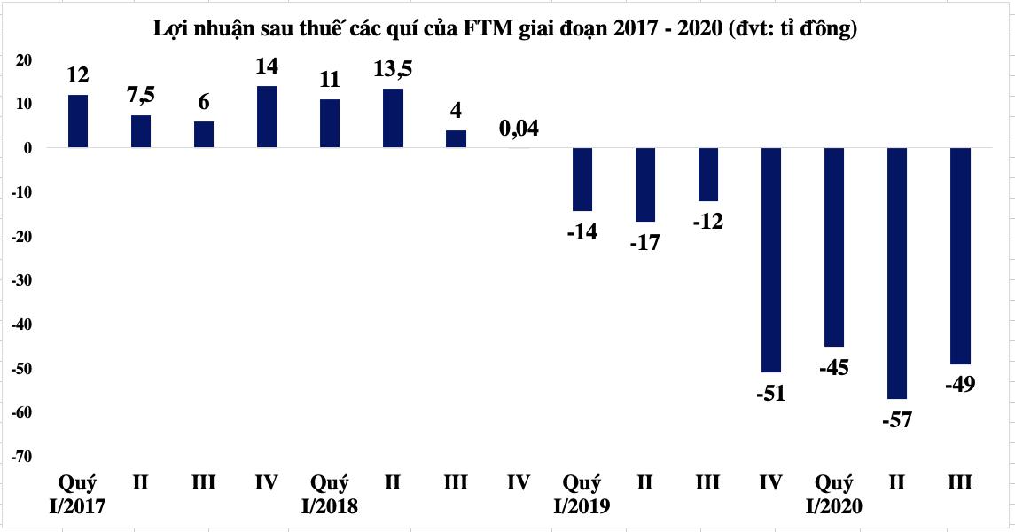 FTM lỗ quí thứ 7 liên tiếp, gần 300 tỉ đồng lãi vay phải trả cho ngân hàng - Ảnh 1.