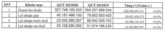 Vĩnh Hoàn (VHC) lãi 551,6 tỉ đồng sau 3 quí, cách xa kế hoạch lợi nhuận năm - Ảnh 1.