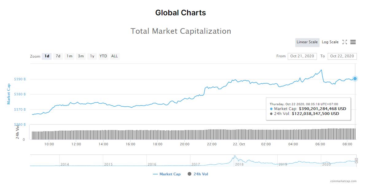 Tổng giá trị thị trường tiền kĩ thuật số và khối lượng giao dịch ngày 22/10 (nguồn: CoinMarketCap).