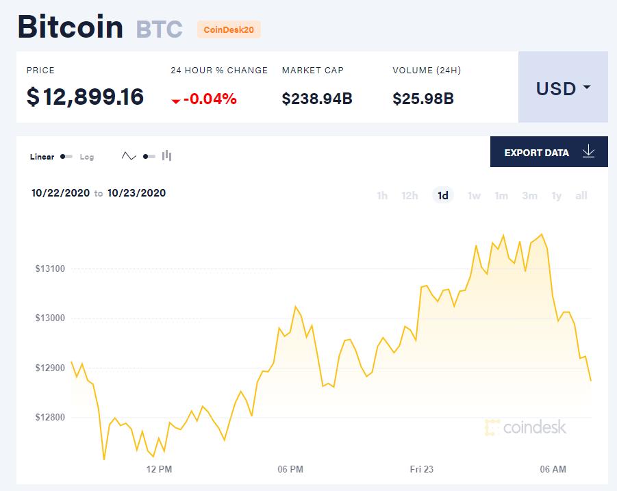 Chỉ số giá bitcoin hôm nay 23/10 (nguồn: CoinDesk).
