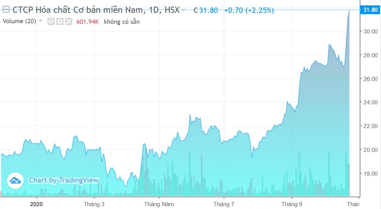CSV: Lãi công ty mẹ quí III giảm 15%, cổ phiếu tăng trần hai phiên liên tiếp - Ảnh 2.