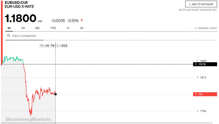 Tỷ giá euro hôm nay 23/10: Quay đầu giảm đồng loạt tại các ngân hàng trong nước - Ảnh 2.