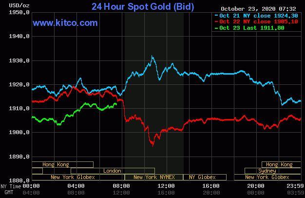 Dự báo giá vàng 24/10: Nhiều kì vọng giá vàng sẽ tiếp tục tìm lại đà tăng? - Ảnh 2.