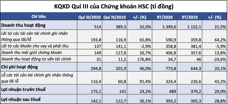 Chứng khoán HSC thành lập chi nhánh Hoàn Kiếm, đóng cửa hàng loạt phòng giao dịch - Ảnh 1.