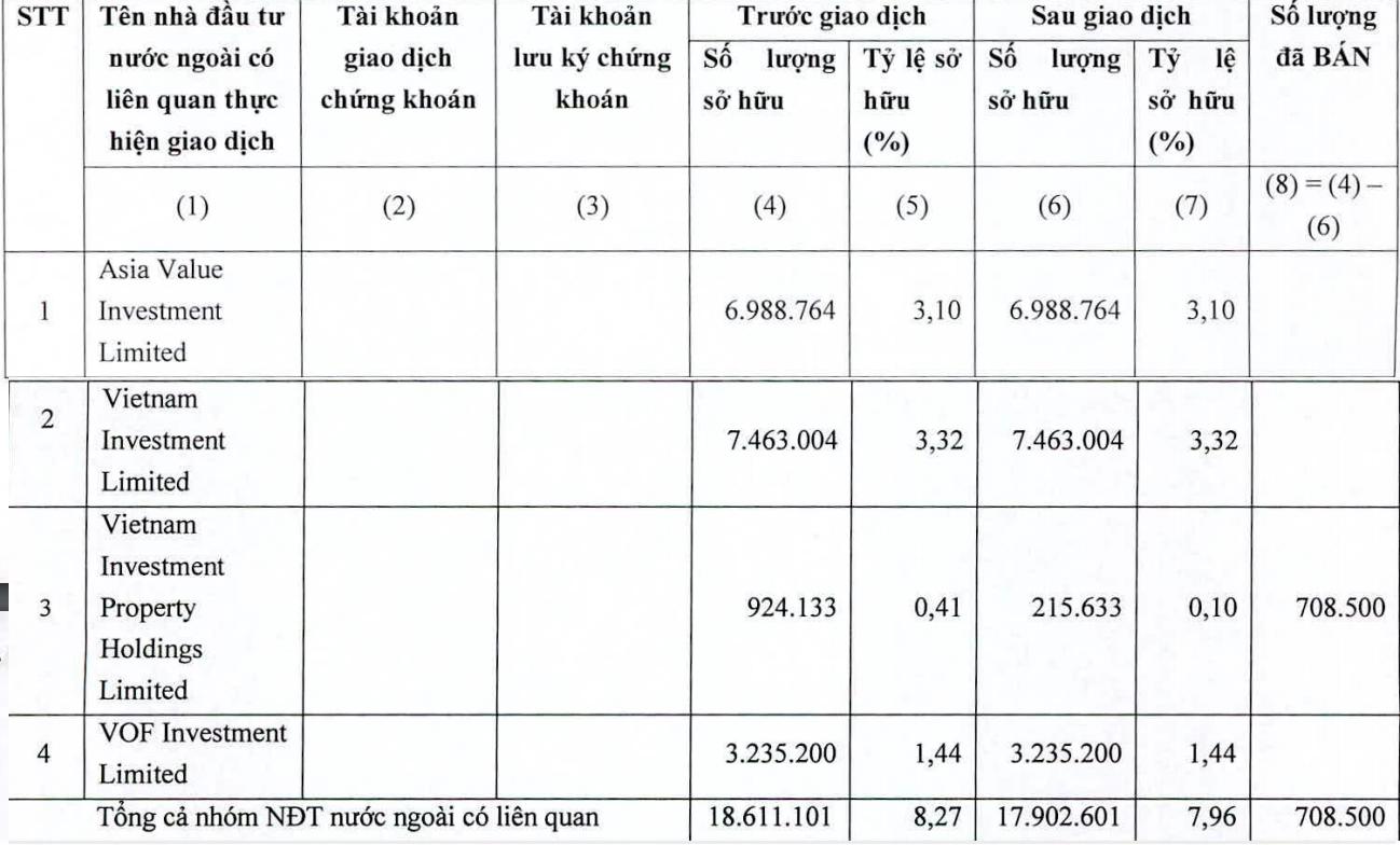 VinaCapital giảm tỉ lệ sở hữu tại PNJ - Ảnh 1.