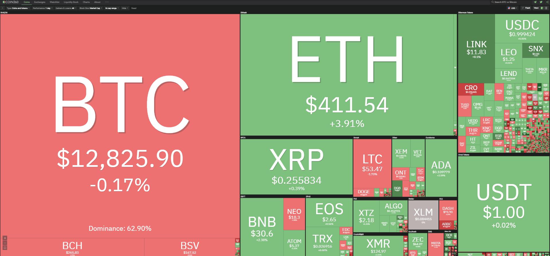 Toàn cảnh thị trường tiền kĩ thuật số ngày 23/10 (nguồn: Coin360.com).