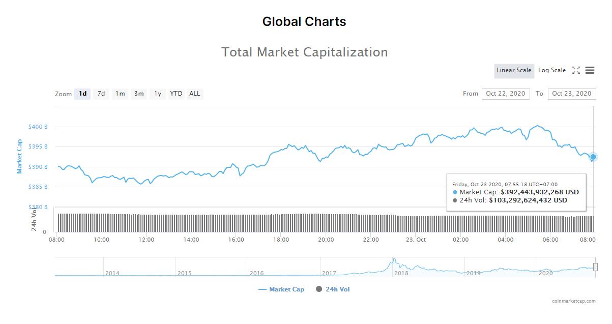 Tổng giá trị thị trường tiền kĩ thuật số và khối lượng giao dịch ngày 23/10 (nguồn: CoinMarketCap).