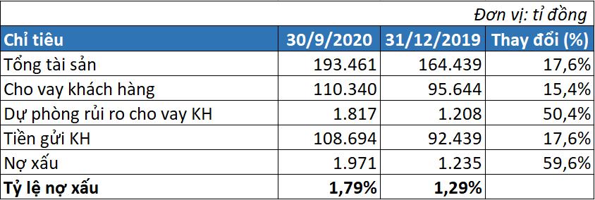 Nợ xấu TPBank tăng 60% trong 9 tháng, thu nhập nhân viên đạt 25,9 triệu đồng/tháng - Ảnh 3.