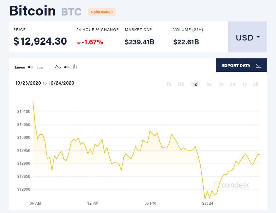Chỉ số giá bitcoin hôm nay 24/10 (nguồn: CoinDesk).