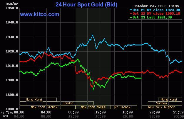 Giá vàng hôm nay 24/10: Chốt phiên cuối tuần, vàng đạt ngưỡng 1.901 USD/ounce - Ảnh 1.