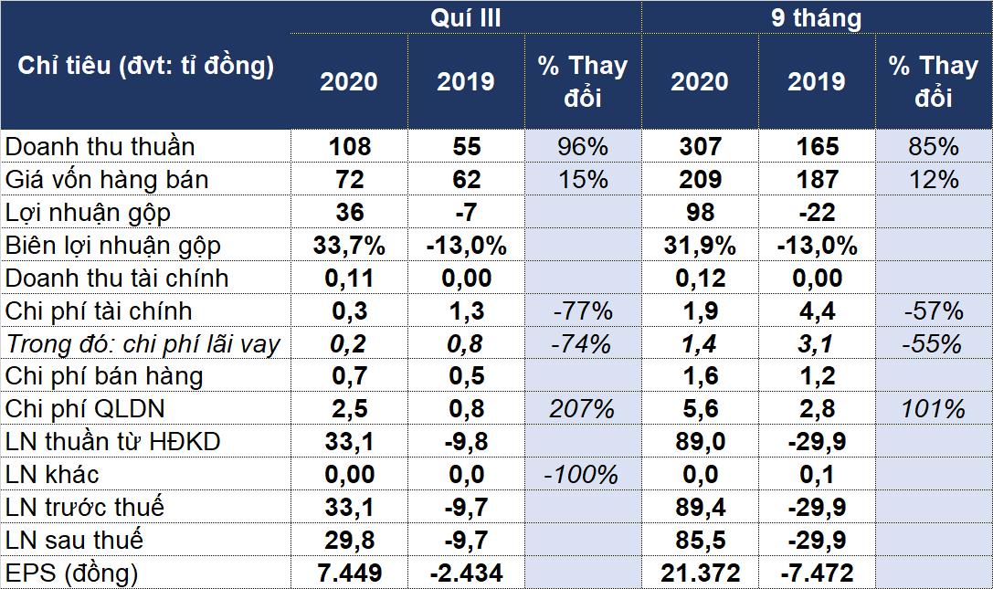Doanh nghiệp nuôi heo tại Hà Tĩnh vượt 114% kế hoạch lợi nhuận sau 9 tháng - Ảnh 1.
