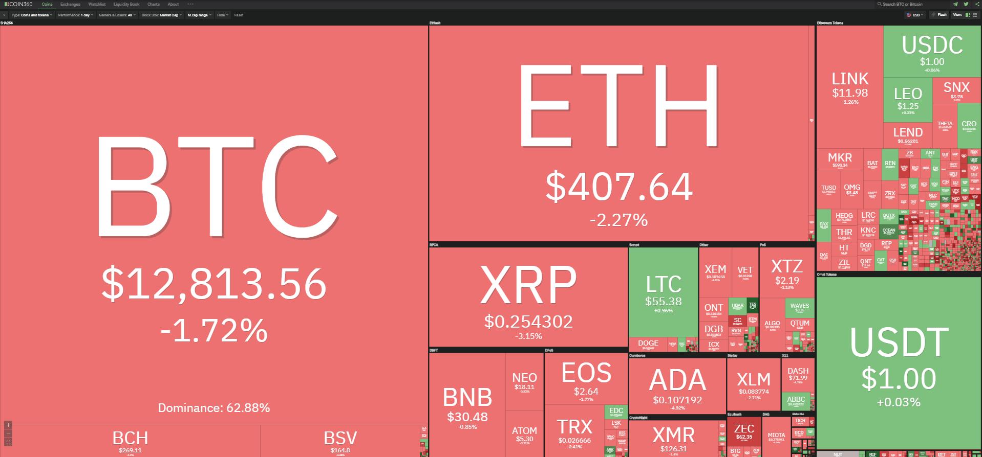 Toàn cảnh thị trường tiền kĩ thuật số ngày 24/10 (nguồn: Coin360.com).