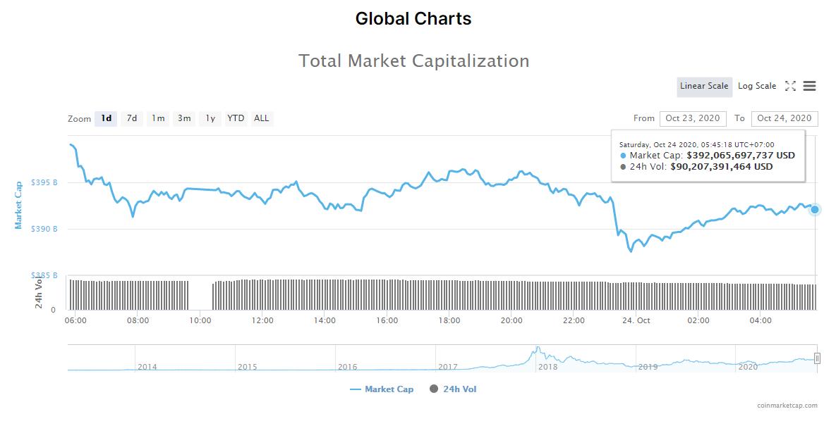 Tổng giá trị thị trường tiền kĩ thuật số và khối lượng giao dịch ngày 24/10 (nguồn: CoinMarketCap).