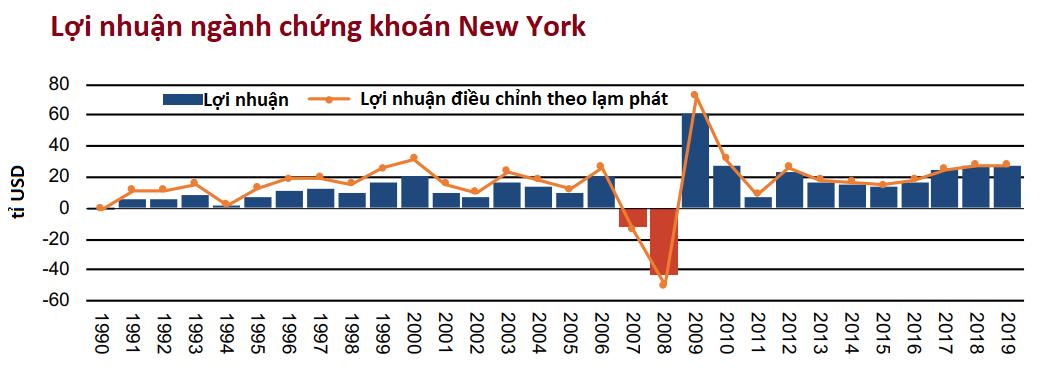 Phố Wall báo lãi quí II đạt 27,6 tỉ USD, lớn nhất trong 11 năm qua - Ảnh 1.