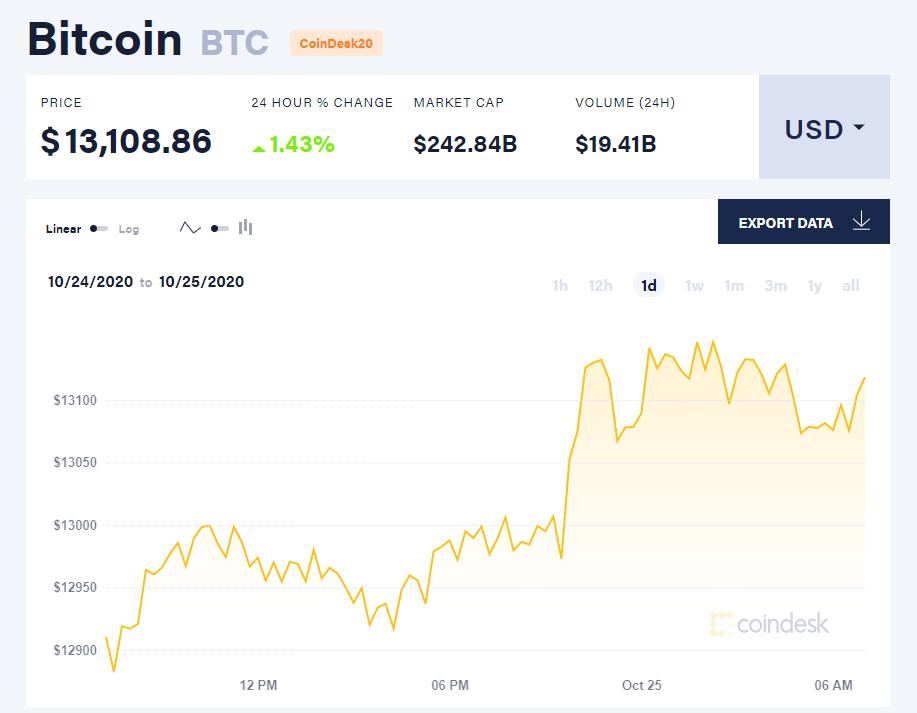 Chỉ số giá bitcoin hôm nay 25/10 (nguồn: CoinDesk).