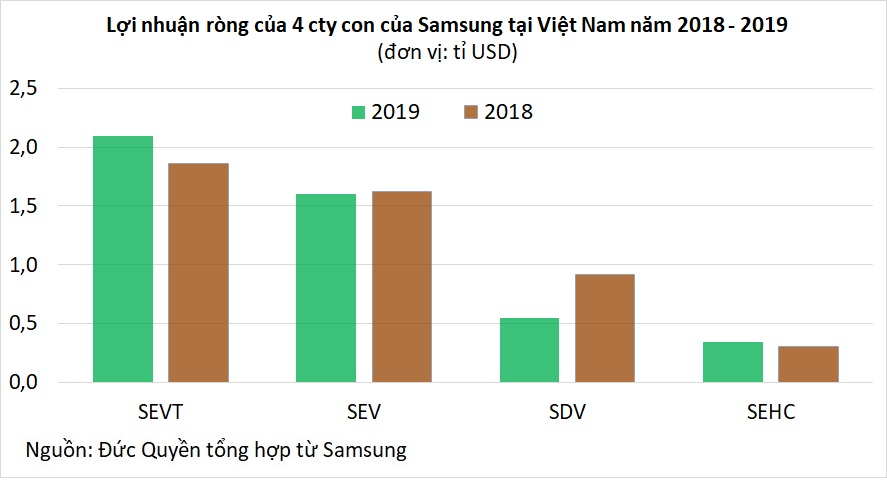 Samsung tại Việt Nam: Doanh thu mỗi năm 1,6 triệu tỉ đồng, bằng 26% GDP cả nước - Ảnh 3.