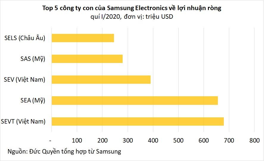 Samsung tại Việt Nam: Doanh thu mỗi năm 1,6 triệu tỉ đồng, bằng 26% GDP cả nước - Ảnh 5.