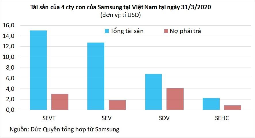 Samsung tại Việt Nam: Doanh thu mỗi năm 1,6 triệu tỉ đồng, bằng 26% GDP cả nước - Ảnh 4.