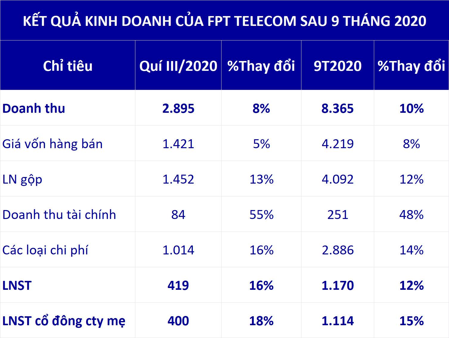 FPT Telecom 9 tháng lãi hơn 1.100 tỉ đồng, EPS đạt 5.459 đồng - Ảnh 1.
