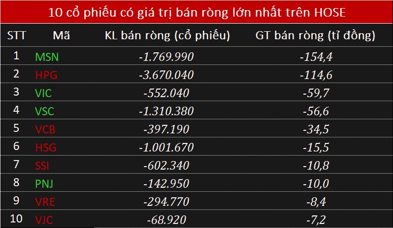 Khối ngoại bán ròng 425 tỉ đồng phiên VN-Index bay hơn 10 điểm - Ảnh 2.