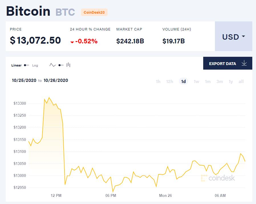 Chỉ số giá bitcoin hôm nay 26/10 (nguồn: CoinDesk).
