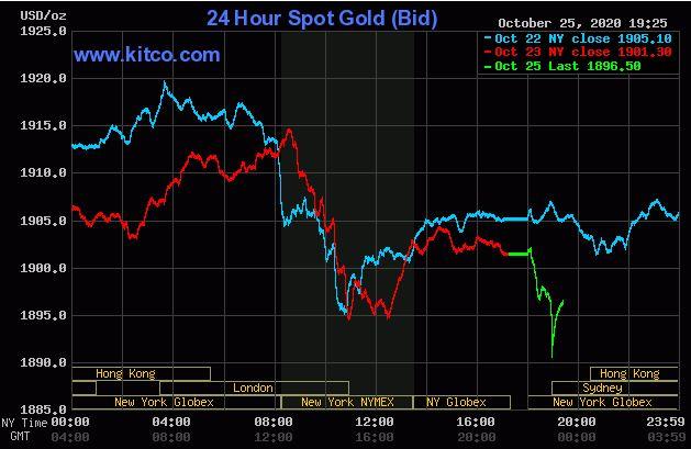 Giá vàng hôm nay 26/10: Mở phiên đầu tuần, vàng bất ngờ giảm dưới ngưỡng 1.900 USD/ounce - Ảnh 1.