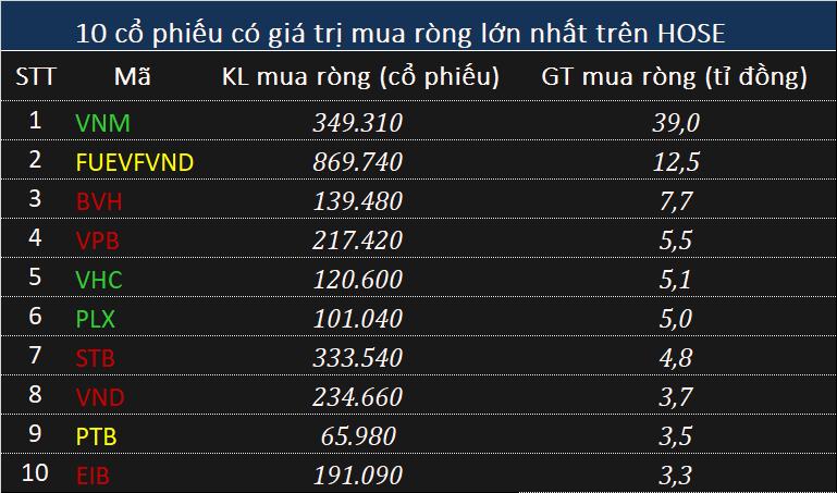 Khối ngoại bán ròng 425 tỉ đồng phiên VN-Index bay hơn 10 điểm - Ảnh 1.