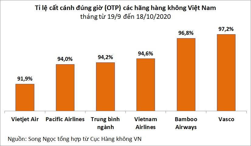 Hàng không Việt tăng 90% số chuyến bay sau một tháng - Ảnh 3.