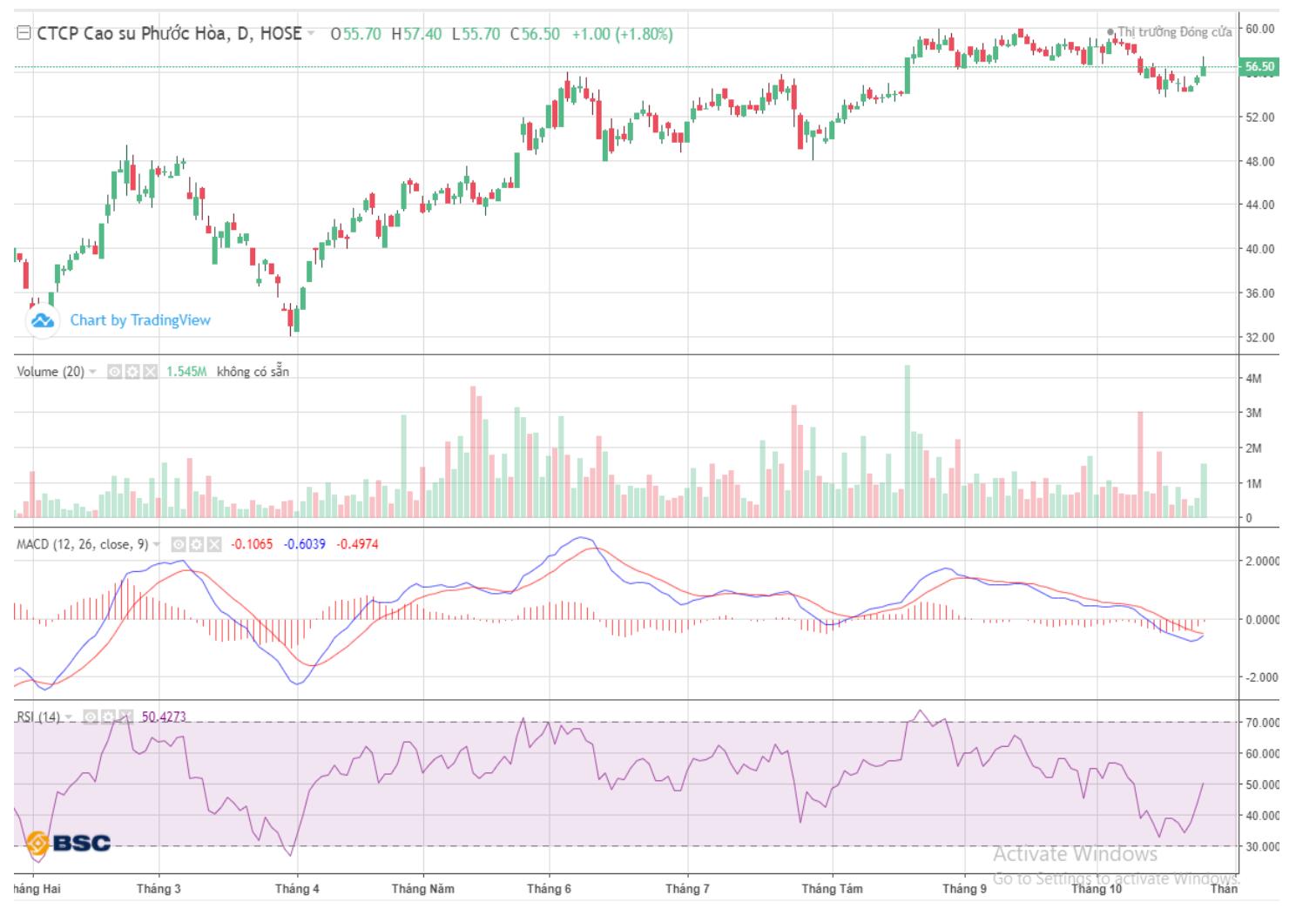 Cổ phiếu tâm điểm ngày 27/10: VNM, PHR, BMP - Ảnh 3.