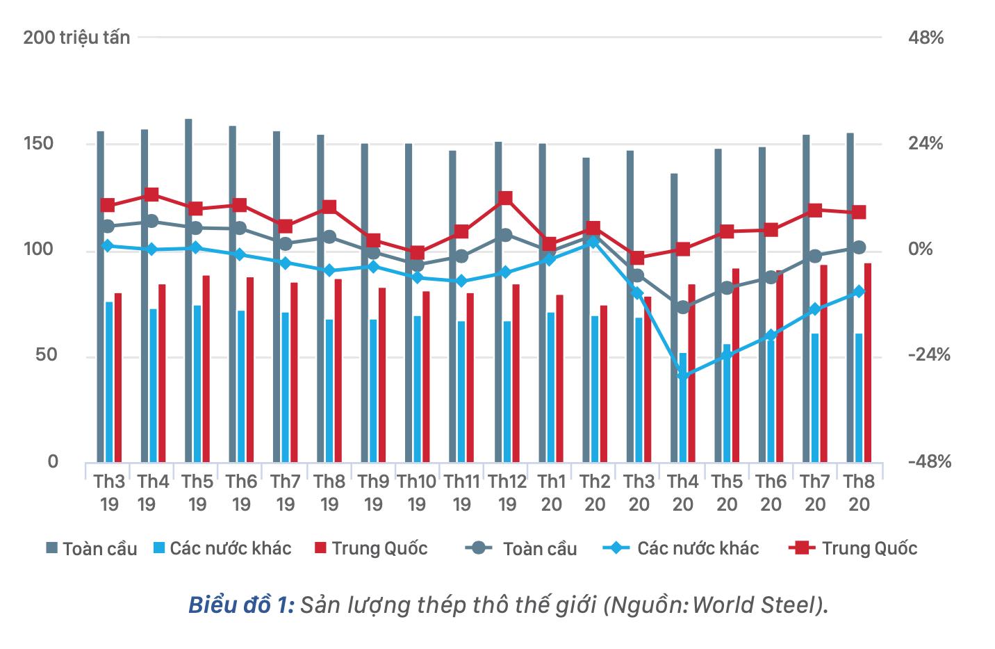[Báo cáo] Thị trường thép quí III: Sản lượng thép thế giới phục hồi mạnh - Ảnh 1.
