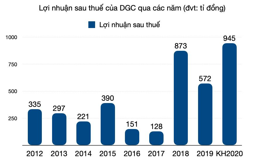 Hoá chất Đức Giang (DGC) dự kiến lãi 240 tỉ đồng quí IV, cán mốc lợi nhuận năm kỉ lục - Ảnh 1.