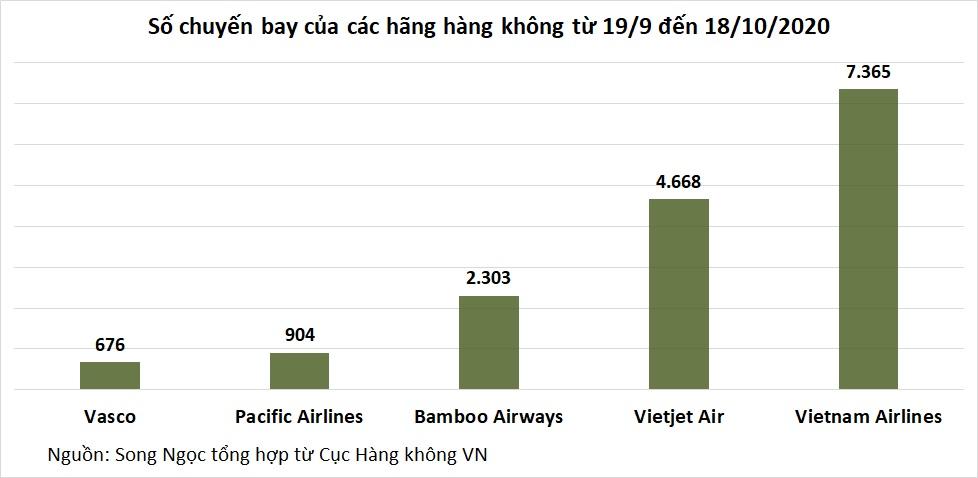 Hàng không Việt tăng 90% số chuyến bay sau một tháng - Ảnh 2.