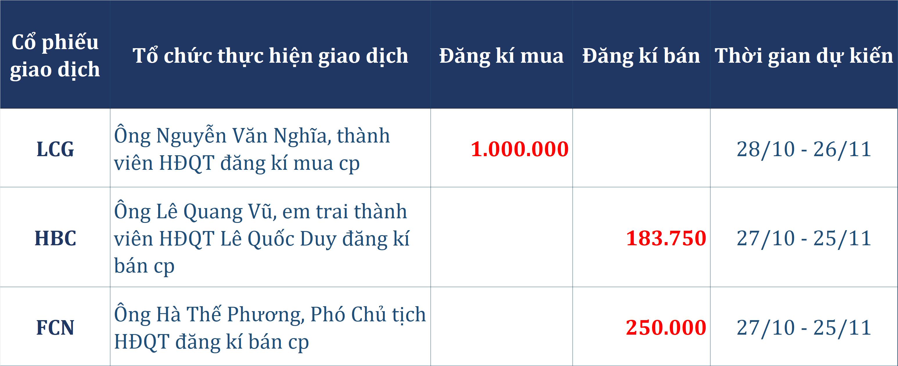 Dòng tiền thông minh 26/10: Tự doanh đẩy mạnh gom 550 tỉ đồng, rót trăm tỉ cho mã VIC - Ảnh 2.