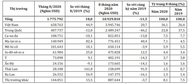 Mỹ nhập khẩu đồ nội thất gỗ nhiều nhất từ Việt Nam - Ảnh 2.