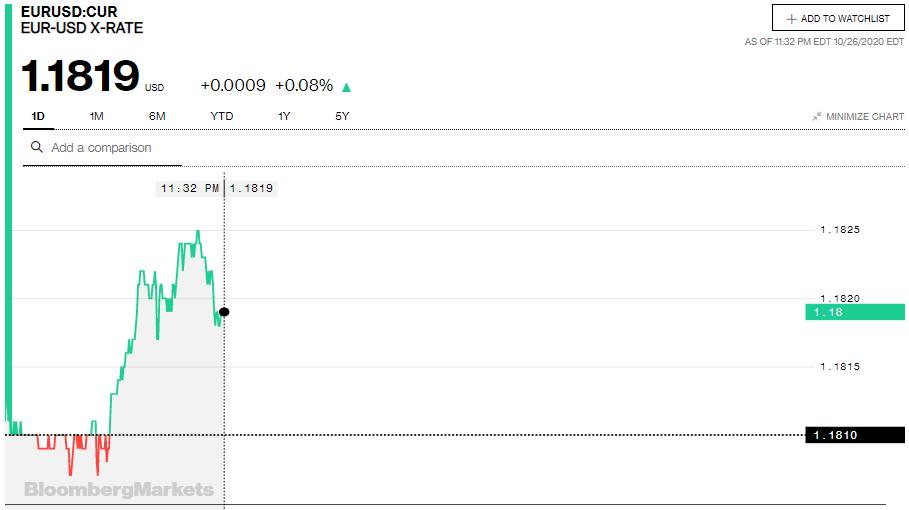 Tỷ giá euro hôm nay 27/10: Quay đầu giảm đồng loạt tại các ngân hàng trong nước - Ảnh 2.
