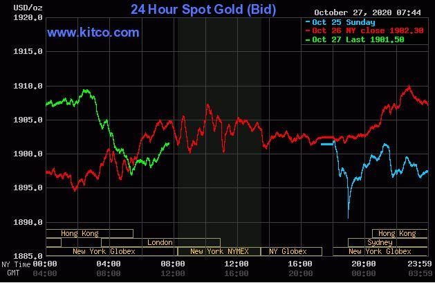 Dự báo giá vàng 28/10: USD tiếp tục tăng cao, vàng có thể bị 'lu mờ'? - Ảnh 2.