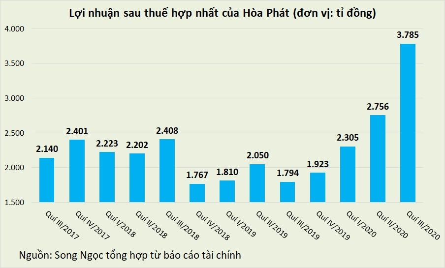 Hòa Phát tích trữ hơn 14.000 tỉ đồng tiền mặt, tiền gửi - Ảnh 2.