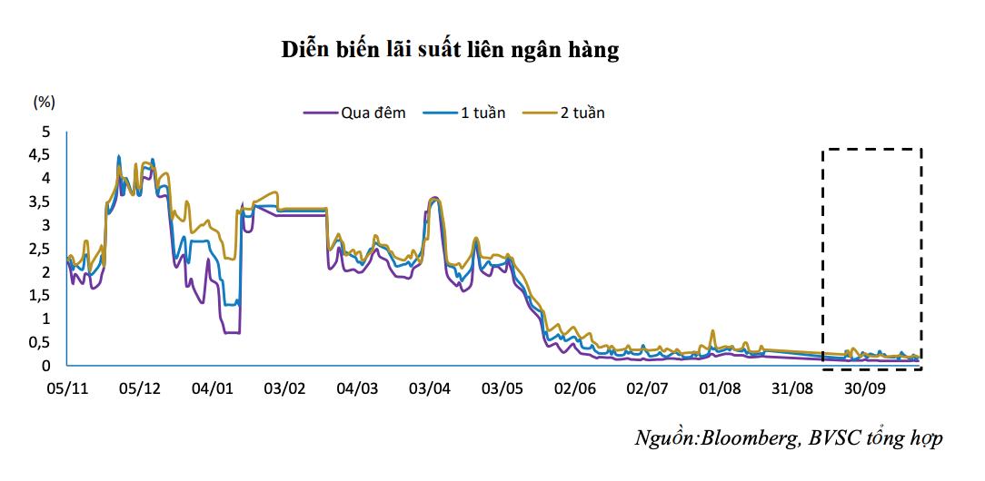 Lãi suất liên ngân hàng chạm đáy - Ảnh 1.