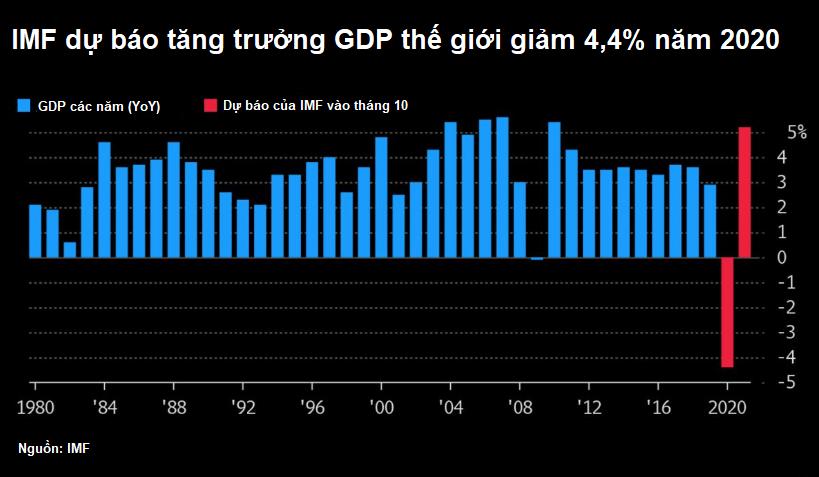 Bloomberg: Cần thận trọng khi kì vọng vào sự phục hồi kinh tế thế giới - Ảnh 1.