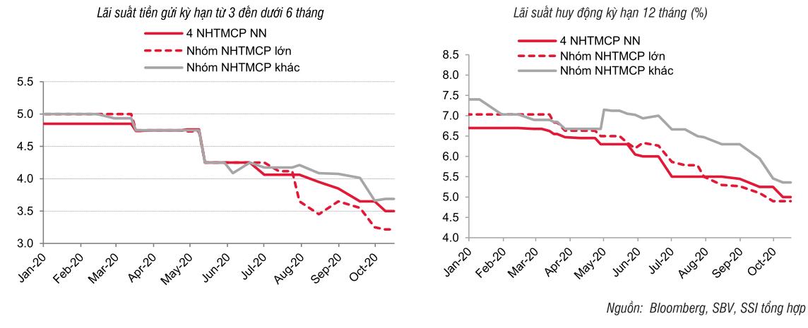 Ngân hàng giảm lãi suất cho vay để kích cầu tín dụng - Ảnh 2.