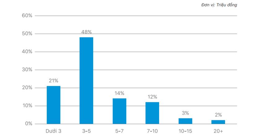 Chỉ 5% smartphone cao cấp tại Việt Nam là hàng chính hãng - Ảnh 1.