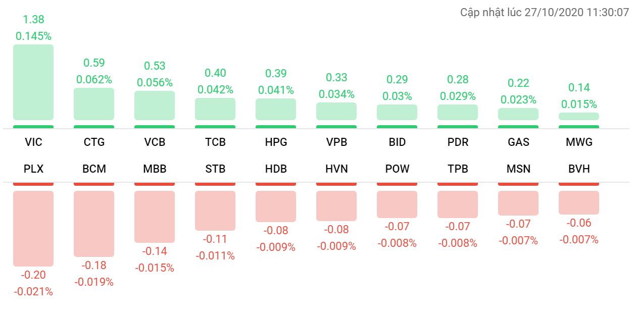 Thị trường chứng khoán 27/10: Cổ phiếu VIC dẫn dắt VN-Index tăng gần 3 điểm - Ảnh 1.