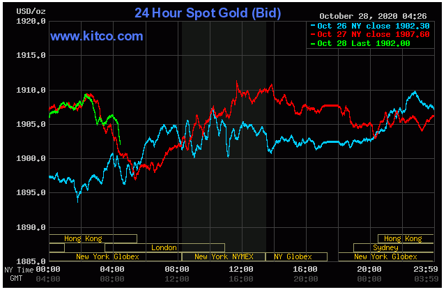 Nhu cầu vàng giảm mạnh trong quí III, giá vàng liệu có còn cơ hội tăng vào cuối năm? - Ảnh 2.