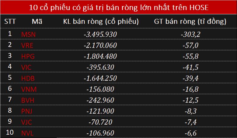Khối ngoại bán ròng 474 tỉ đồng phiên VN-Index bay 25 điểm - Ảnh 1.